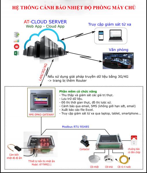hệ thống giám sát cảnh báo phòng server