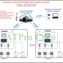 hệ thống giám sát trang trại từ xa