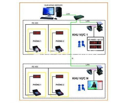 hệ thống xếp hàng tự động
