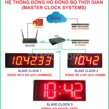 HỆ THỐNG ĐỒNG HỒ CHỦ – HỆ THỐNG MASTER CLOCK – ĐỒNG HỒ ĐỒNG BỘ THỜI GIAN