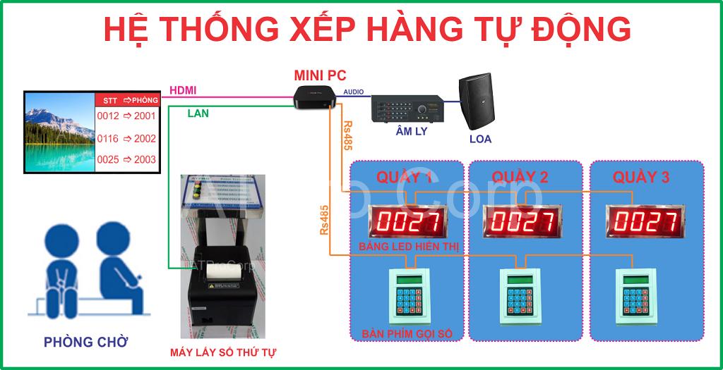 HE THONG XEP HANG TU DONG - HE THONG LAY SO THU TU