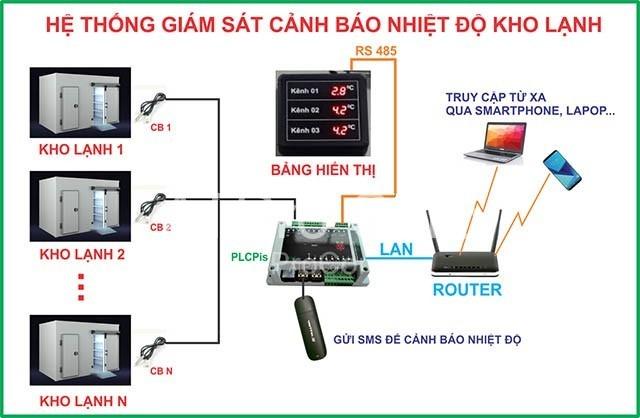he-thong-giam-sat-nhiet-do-kho-lanh-atpro