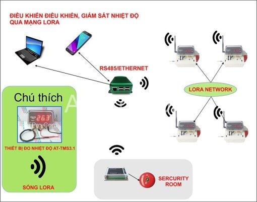 hệ thống điều khiển giám sát nhiệt độ không dây