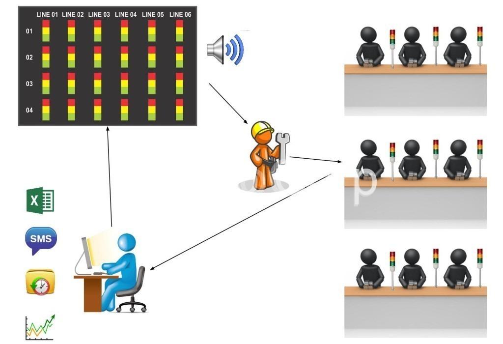 mô hình hoạt động hệ thống andon