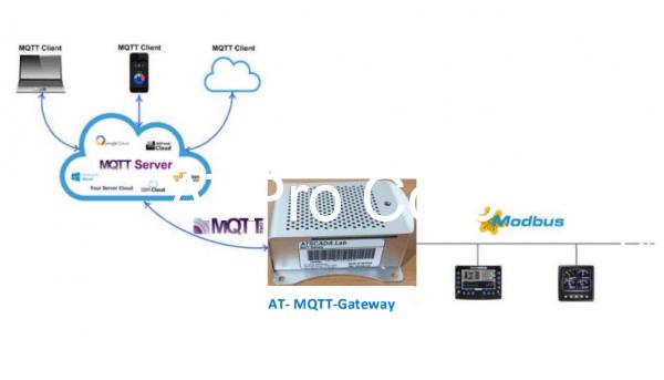 bộ chuyển đổi giao thức mqtt