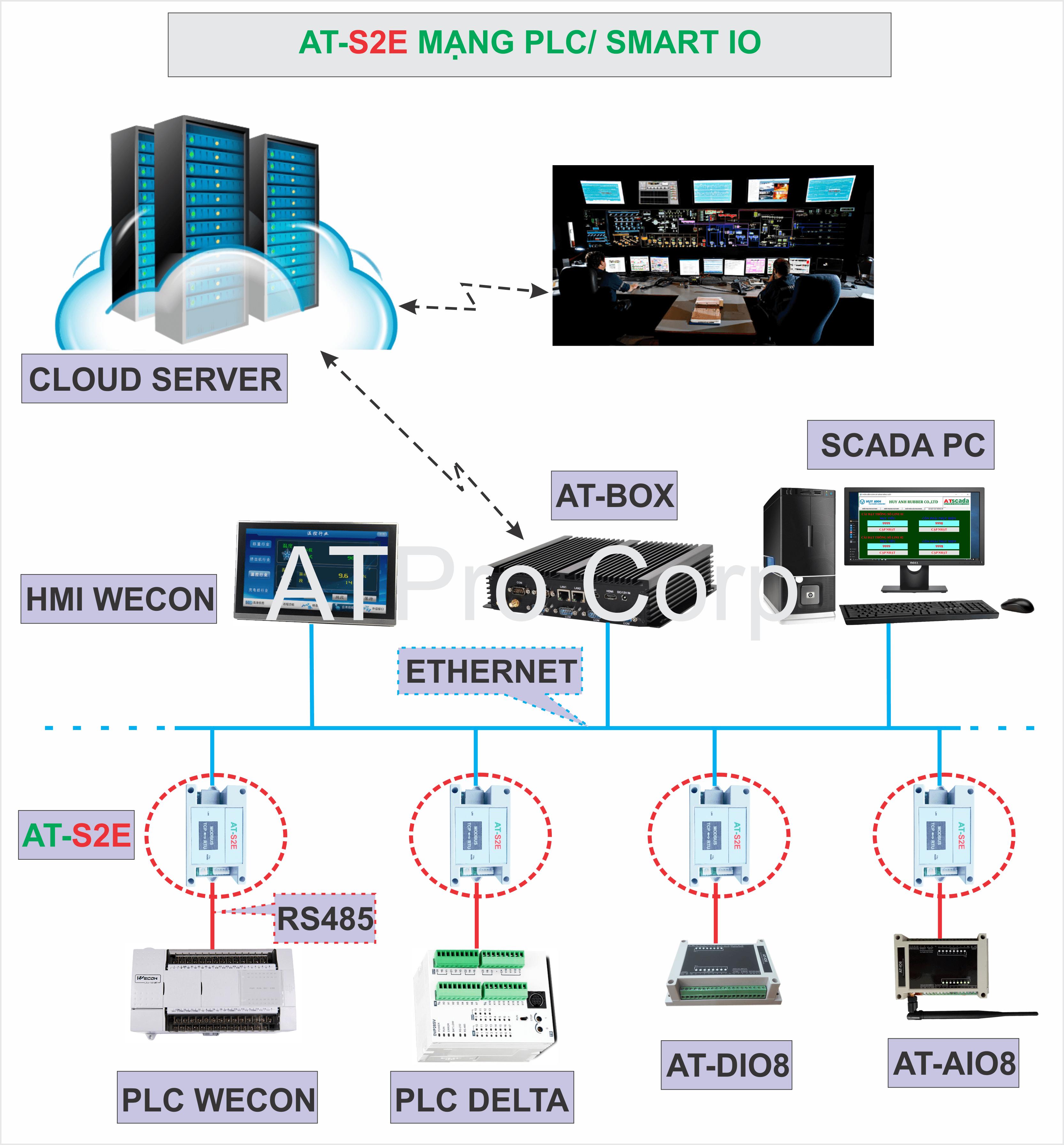 bộ chuyển đổi giao thức giữa các thiết bị PLC HMI