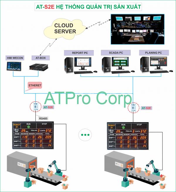bộ chuyển đổi giao thức ứng dụng vào hệ thống quản trị sản xuất