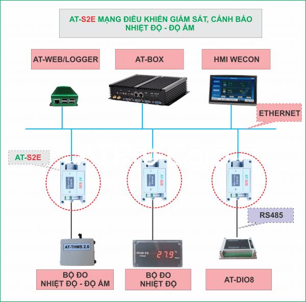 AT-S2E ứng dụng hệ thống giám sát cảnh báo nhiệt độ