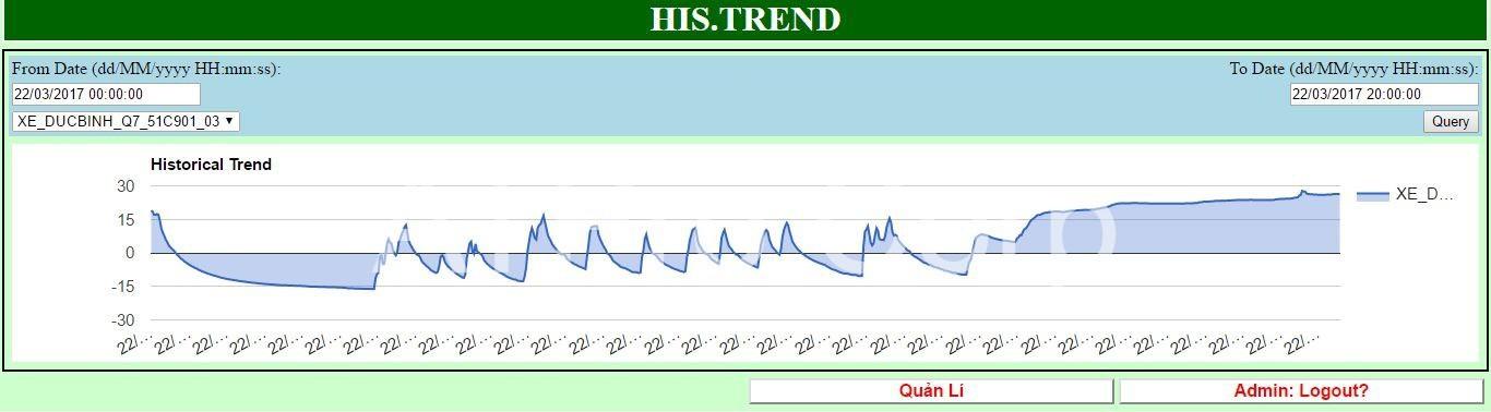 đồ thị trend giám sát nhiệt độ xe lạnh