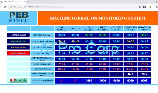 giao diện hệ thống quản trị sản xuất nhà máy thép