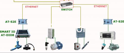 Thiết bị trong hệ thống xử lý nước thải