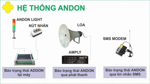Thiết bị ứng dụng trong hệ thống Andon