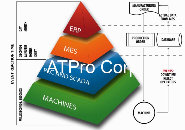 Cấu trúc hình tháp các hệ thống trong quản trị sản xuất