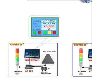 Đèn tính hiệu có HMI