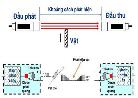 Cấu trúc của một cảm biến quang thu phát