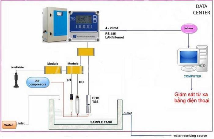 hệ thống thiết bị quan trắc nước thải tự động online
