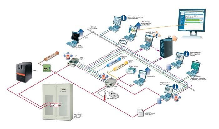 BMS có thể kết nối với tất cả các thiết bị trong tòa nhà