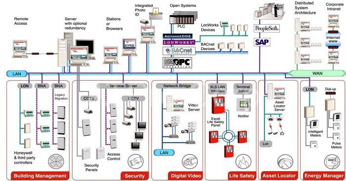 Hệ thống BMS có thể quản lý toàn bộ tòa nhà