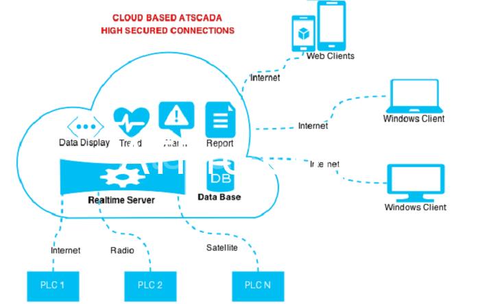 Các hoạt động của phần mềm Scada diễn ra đồng bộ và bảo mật cao
