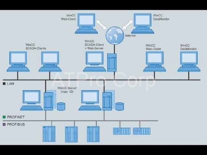 Scada web server siemen có khả năng thu thập và lưu trữ dữ liệu