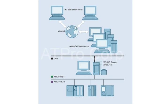 Scada web server siemen là một phần mềm tự động hóa