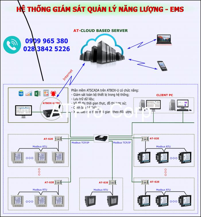 Một số thiết bị có mặt trong hệ thống giám sát dòng điện