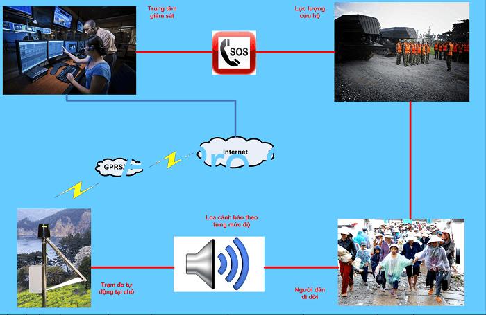 Hệ thống cảnh báo lũ quét mang lại rất nhiều lợi ích cho con người