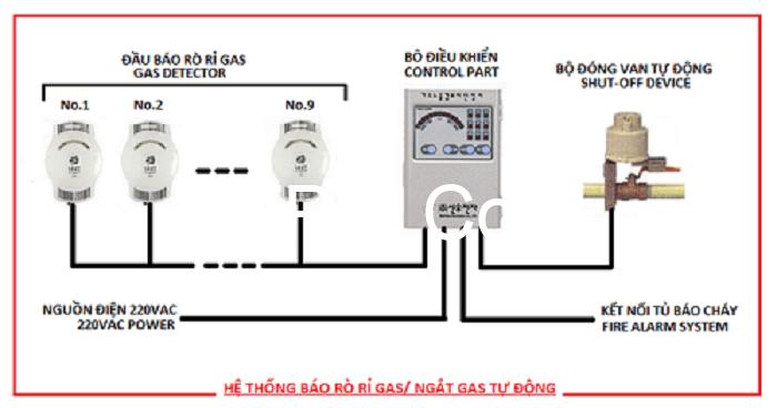 Hệ thống cảnh báo rò rỉ khí gas có khả năng phát hiện rò rỉ khí gas nhanh chóng