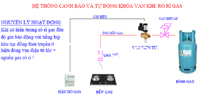Mô hình cơ bản của hệ thống cảnh báo rò rỉ khí gas