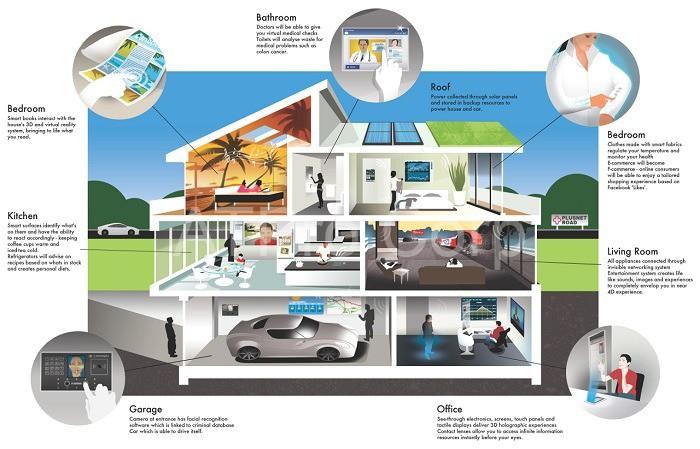 Hệ thống điều khiển điện thông minh lắp đặt trong các ngôi nhà hiện đại