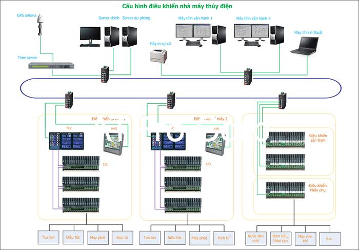 Hệ thống điều khiển của máy chủ tại nhà máy thủy điện