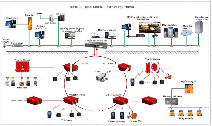 Mô hình của hệ thống điều khiển tại một số công ty
