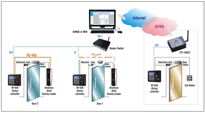 Hệ thống điều khiển của ATPro Corp luôn đảm bảo chất lượng