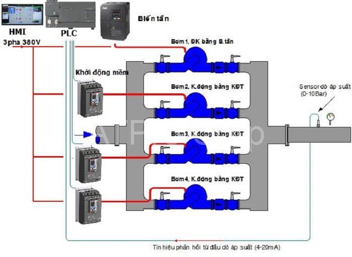 Hệ thống cấp nước sạch hoạt động theo cơ chế điều khiển vòng kín