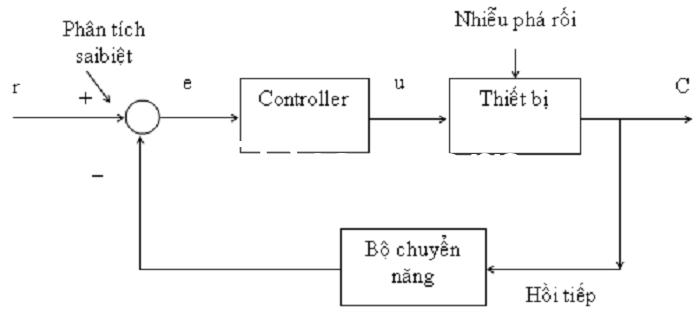 Sơ đồ hoạt động của hệ thống điều khiển vòng kín