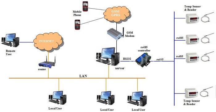 Hệ thống giám sát dành cho máy móc được quản lý thông qua các thiết bị
