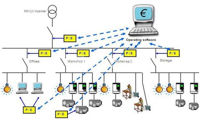 Hệ thống giám sát PMS tích hợp nhiều tính năng tự động và linh hoạt