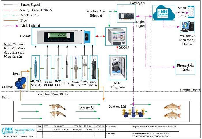 Thiết bị trong hệ thống giám sát môi trường nuôi tôm