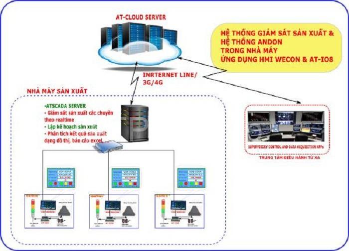 Hệ thống giám sát nhà máy mang đến nhiều lợi ích cho doanh nghiệp