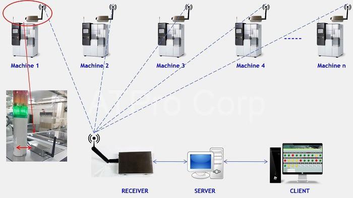 Hệ thống giám sát nhà máy đang được các doanh nghiệp ứng dụng phổ biến