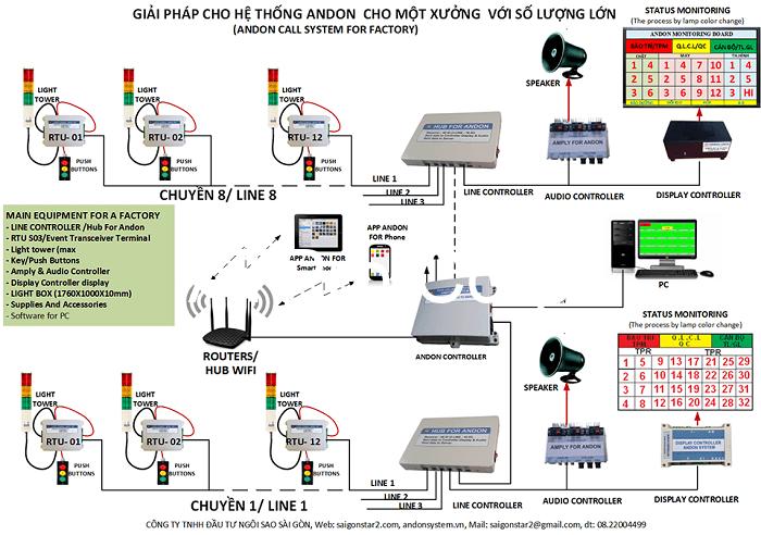 Hệ thống giám sát sản phẩm đang được lắp đặt phổ biến trong nhiều nhà máy