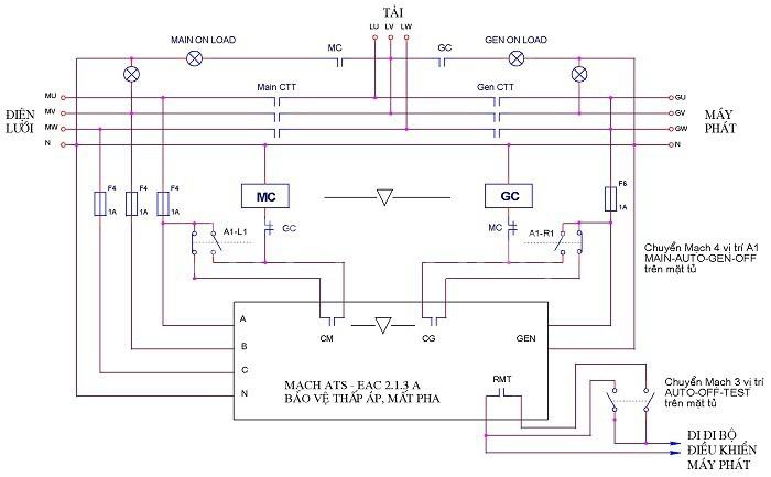 Mô hình chi tiết của hệ thống ATS