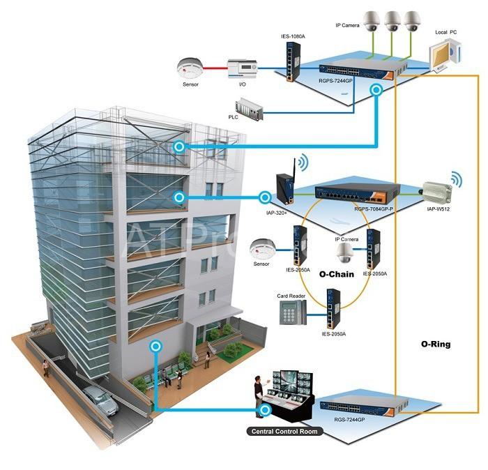Một số hệ thống con được lắp đặt trong tòa nhà