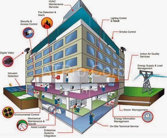 BMS giúp người dùng quản lý được toàn bộ hệ thống cảnh báo
