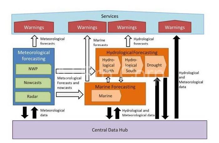 Mô hình cơ bản của hệ thống cảnh báo lũ lụt