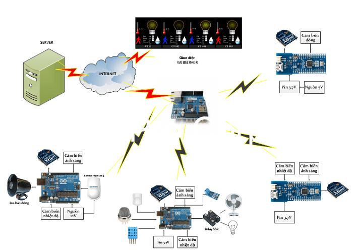 Hệ thống điều khiển chiếu sáng mang lại nhiều lợi ích cho người dùng