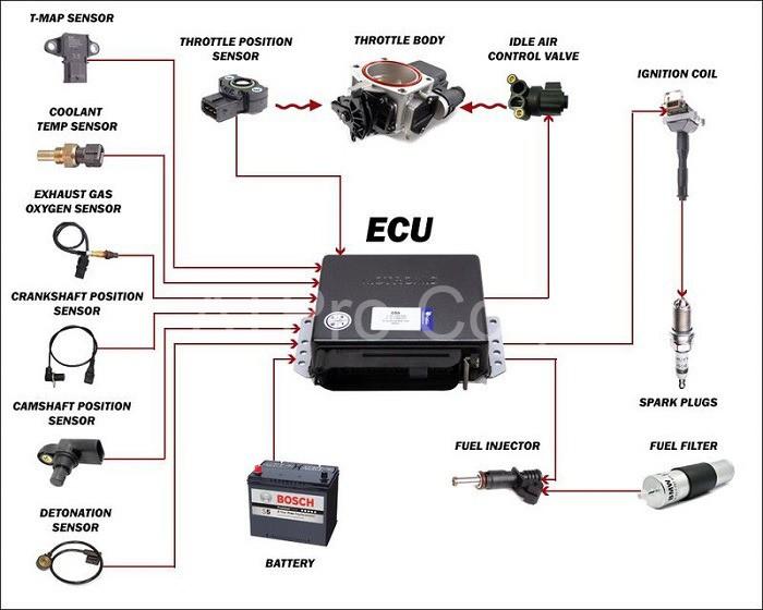 Hệ thống giúp cho việc vận hành máy móc trở nên dễ dàng và đơn giản hơn rất nhiều