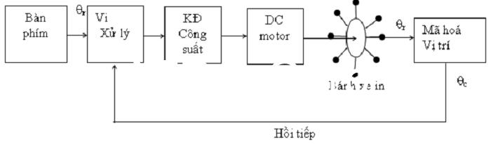 Ví dụ cụ thể về hệ thống điều khiển vòng kín trong công nghiệp