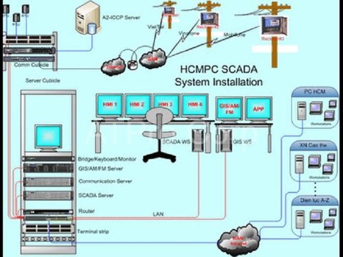 Hệ thống đo đếm điện năng sẽ bao gồm nhiều loại thiết bị khác nhau