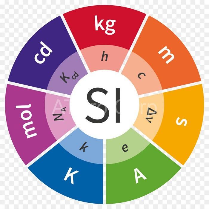 Hệ thống đo lường quốc tế có 7 đơn vị đo cơ bản